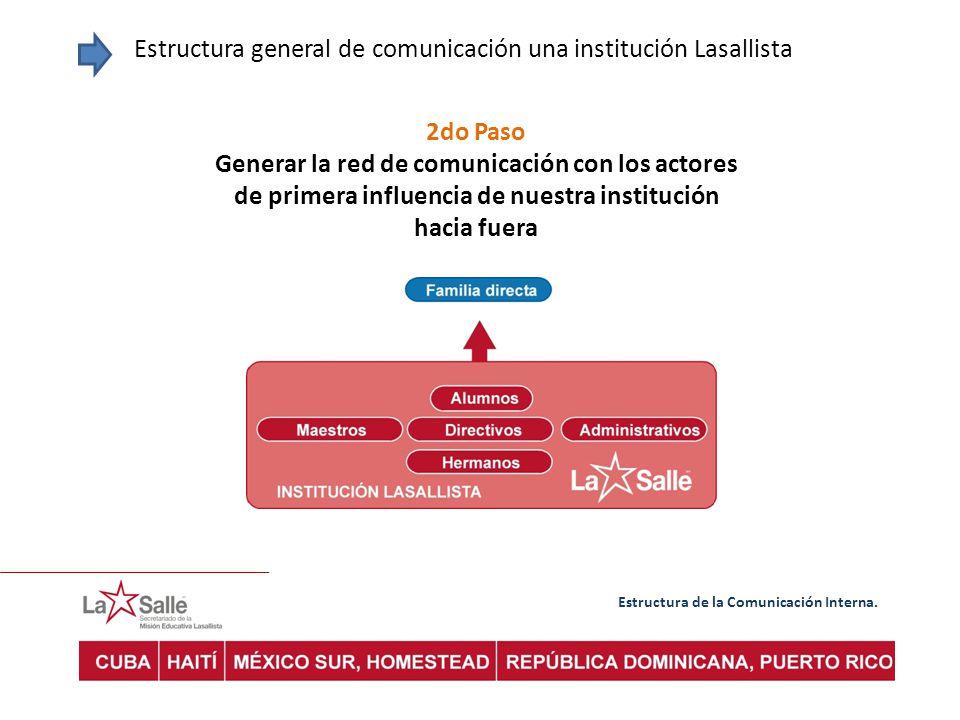 Estructura de la Comunicación Interna. Estructura general de comunicación una institución Lasallista 2do Paso Generar la red de comunicación con los a