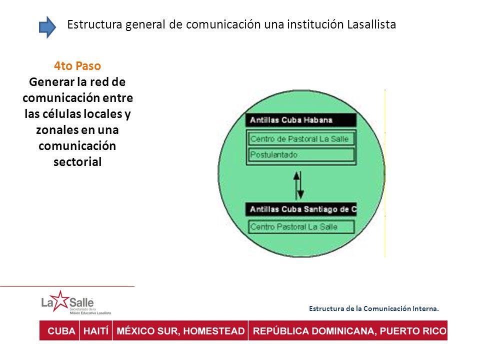 Estructura de la Comunicación Interna. Estructura general de comunicación una institución Lasallista 4to Paso Generar la red de comunicación entre las