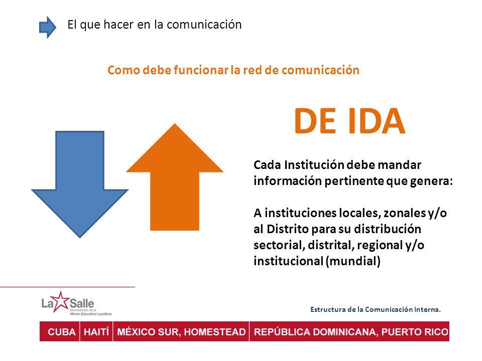 Estructura de la Comunicación Interna. El que hacer en la comunicación Como debe funcionar la red de comunicación DE IDA Cada Institución debe mandar