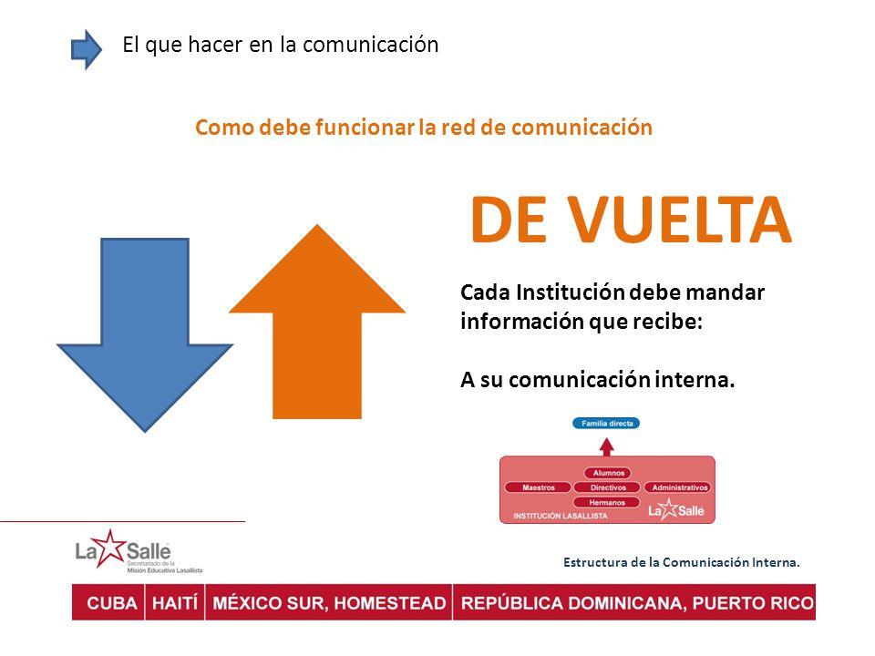Estructura de la Comunicación Interna. El que hacer en la comunicación Como debe funcionar la red de comunicación DE VUELTA Cada Institución debe mand