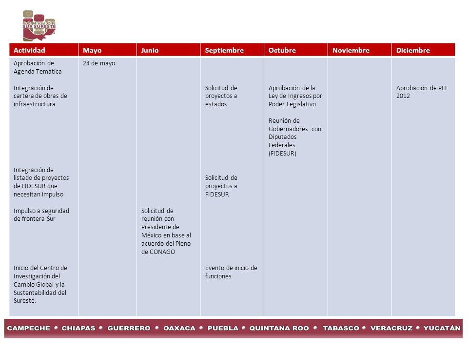 ActividadMayoJunioSeptiembreOctubreNoviembreDiciembre Aprobación de Agenda Temática Integración de cartera de obras de infraestructura Integración de listado de proyectos de FIDESUR que necesitan impulso Impulso a seguridad de frontera Sur Inicio del Centro de Investigación del Cambio Global y la Sustentabilidad del Sureste.