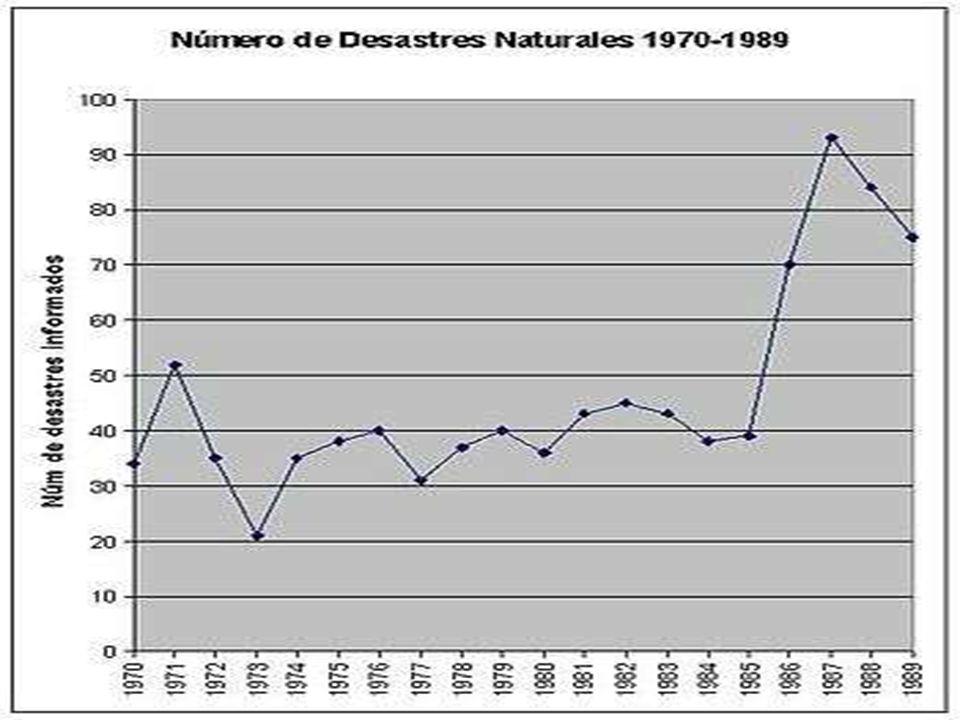 NUMERO DE DEASTRES