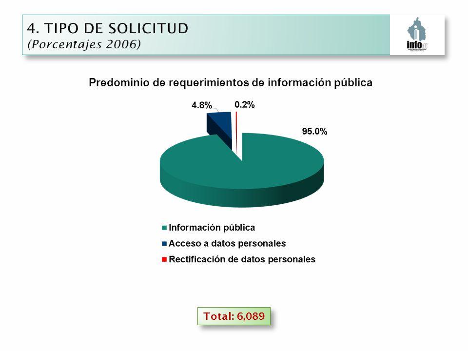 Total: 6,089 Predominio de requerimientos de información pública
