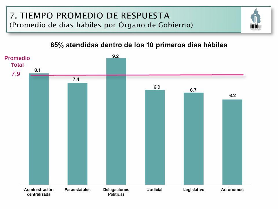 7.9 Promedio Total 85% atendidas dentro de los 10 primeros días hábiles