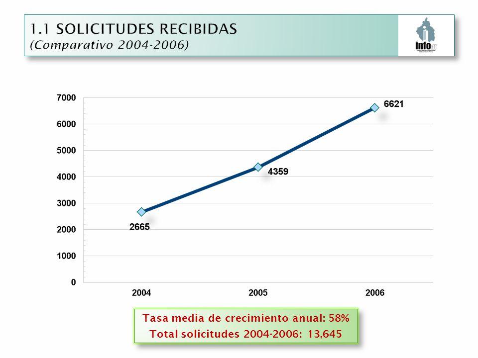 Tasa media de crecimiento anual: 58% Total solicitudes 2004-2006: 13,645 Tasa media de crecimiento anual: 58% Total solicitudes 2004-2006: 13,645