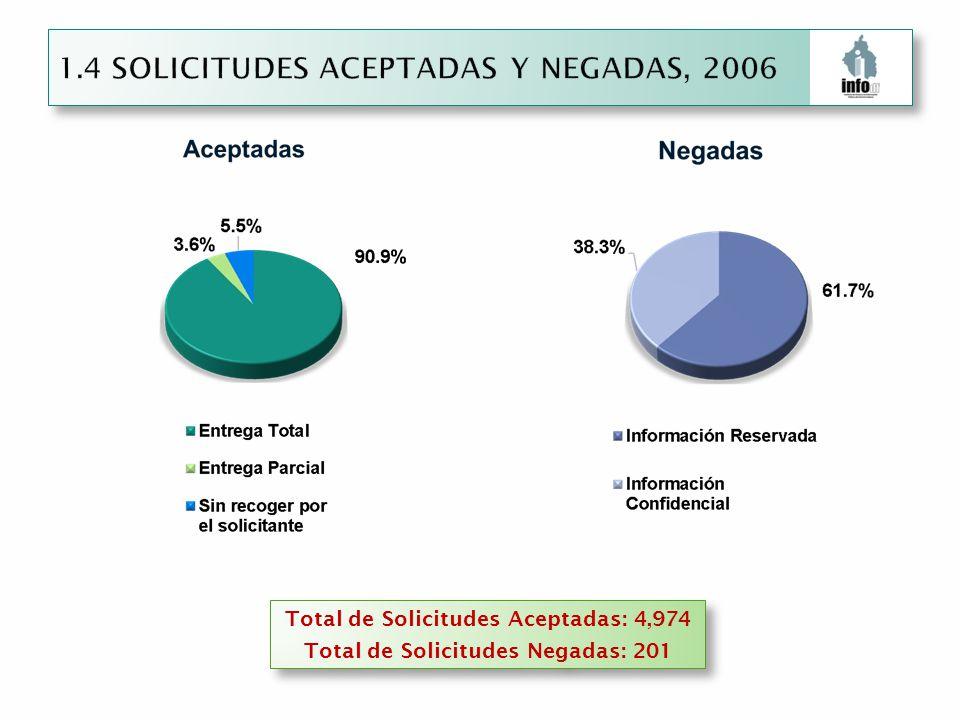 Total de Solicitudes Aceptadas: 4,974 Total de Solicitudes Negadas: 201 Total de Solicitudes Aceptadas: 4,974 Total de Solicitudes Negadas: 201