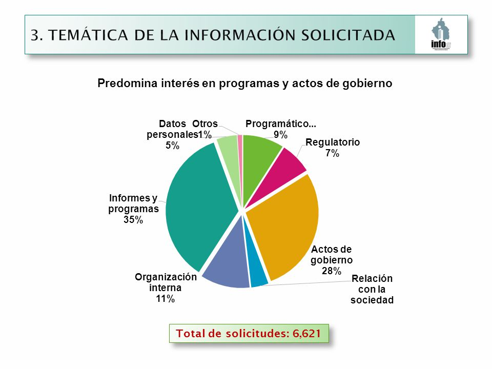 Total de solicitudes: 6,621 Predomina interés en programas y actos de gobierno