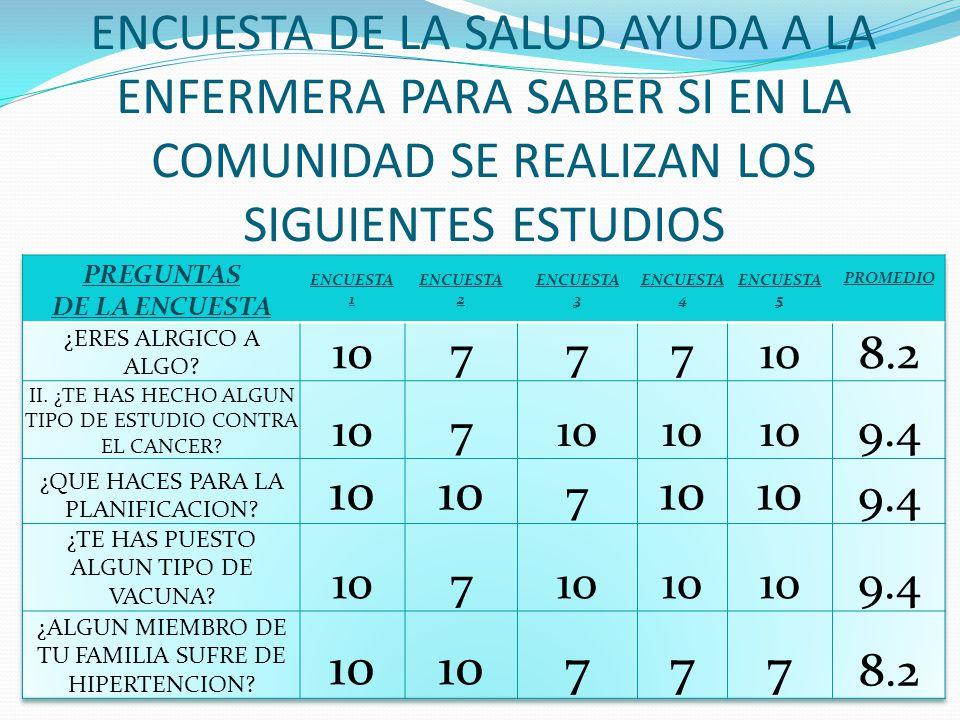 ENCUESTA DE LA SALUD AYUDA A LA ENFERMERA PARA SABER SI EN LA COMUNIDAD SE REALIZAN LOS SIGUIENTES ESTUDIOS