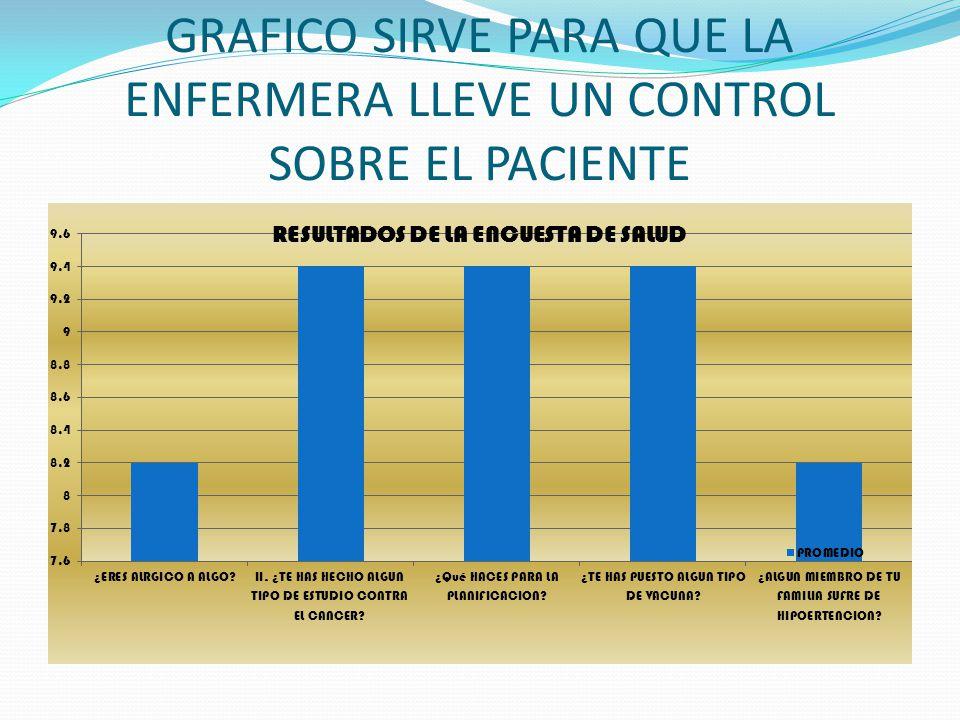 GRAFICO SIRVE PARA QUE LA ENFERMERA LLEVE UN CONTROL SOBRE EL PACIENTE