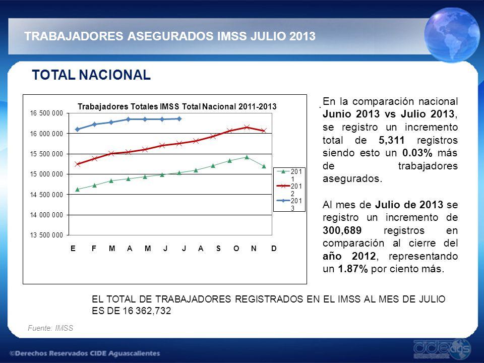 TRABAJADORES ASEGURADOS IMSS JULIO 2013 Fuente: IMSS TOTAL NACIONAL.