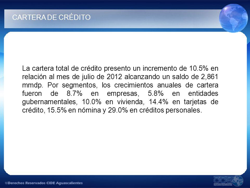 La cartera total de crédito presento un incremento de 10.5% en relación al mes de julio de 2012 alcanzando un saldo de 2,861 mmdp.