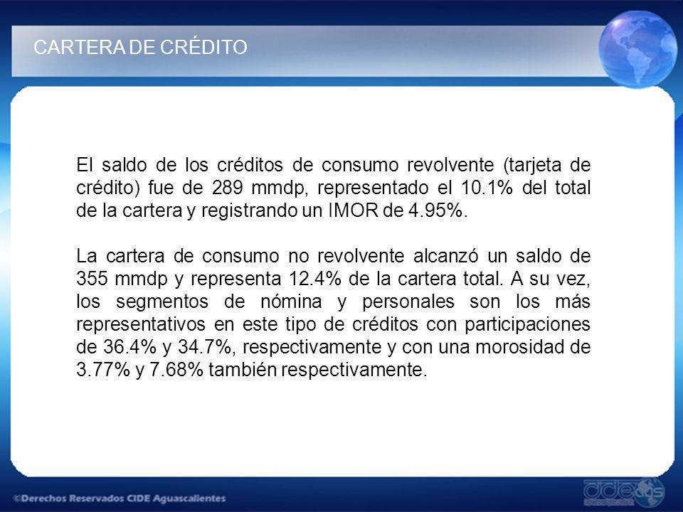 El saldo de los créditos de consumo revolvente (tarjeta de crédito) fue de 289 mmdp, representado el 10.1% del total de la cartera y registrando un IMOR de 4.95%.