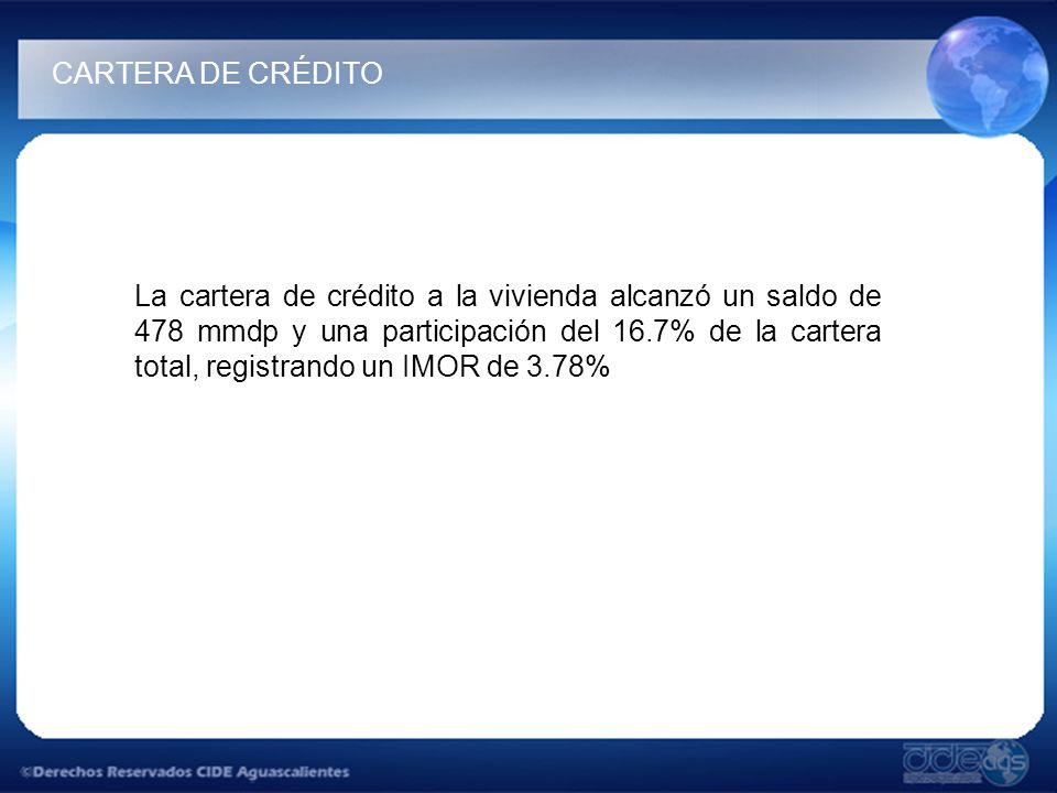 La cartera de crédito a la vivienda alcanzó un saldo de 478 mmdp y una participación del 16.7% de la cartera total, registrando un IMOR de 3.78% CARTERA DE CRÉDITO