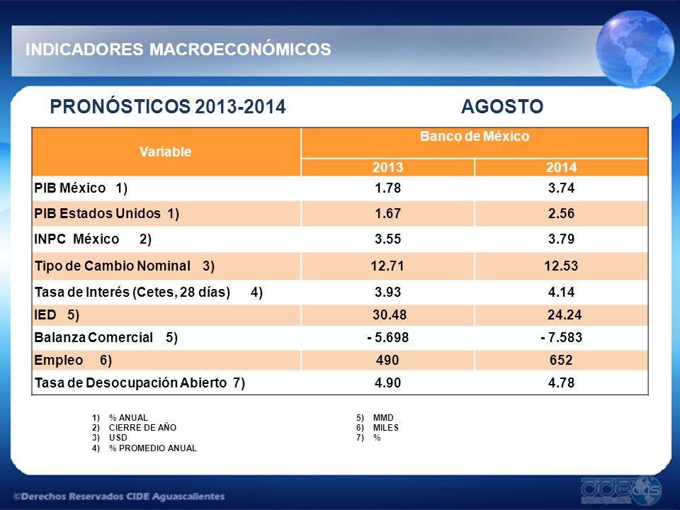 PRONÓSTICOS 2013-2014 AGOSTO INDICADORES MACROECONÓMICOS 1)% ANUAL 2)CIERRE DE AÑO 3)USD 4)% PROMEDIO ANUAL 5)MMD 6)MILES 7)% Variable Banco de México 20132014 PIB México 1)1.783.74 PIB Estados Unidos 1)1.672.56 INPC México 2)3.553.79 Tipo de Cambio Nominal 3)12.7112.53 Tasa de Interés (Cetes, 28 días) 4)3.934.14 IED 5) 30.48 24.24 Balanza Comercial 5)- 5.698- 7.583 Empleo 6)490652 Tasa de Desocupación Abierto 7)4.904.78