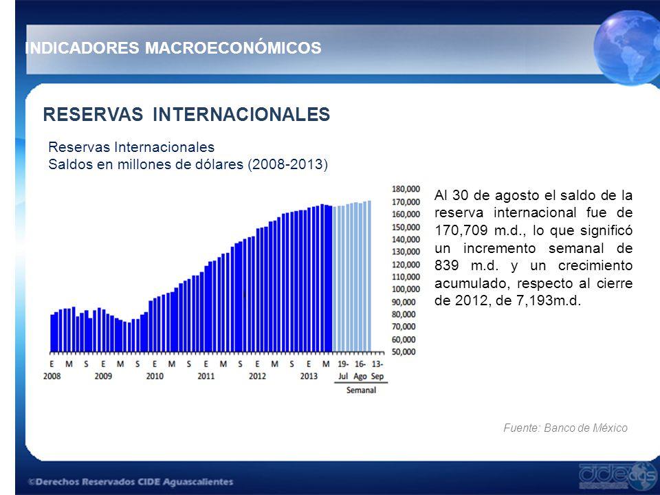 RESERVAS INTERNACIONALES Al 30 de agosto el saldo de la reserva internacional fue de 170,709 m.d., lo que significó un incremento semanal de 839 m.d.