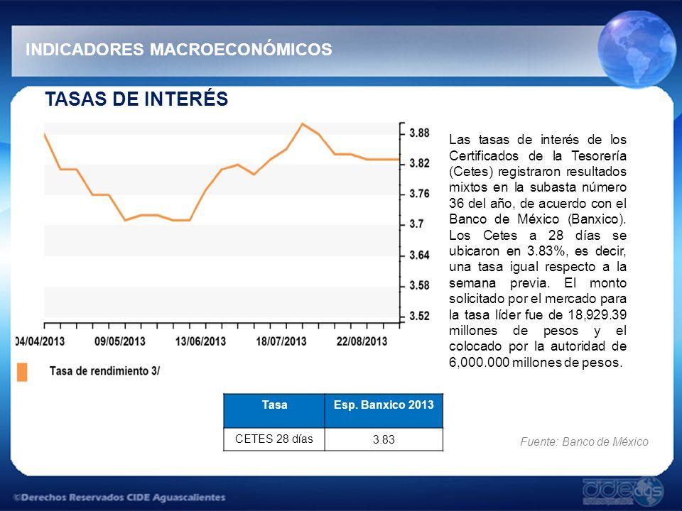 TASAS DE INTERÉS INDICADORES MACROECONÓMICOS Las tasas de interés de los Certificados de la Tesorería (Cetes) registraron resultados mixtos en la subasta número 36 del año, de acuerdo con el Banco de México (Banxico).