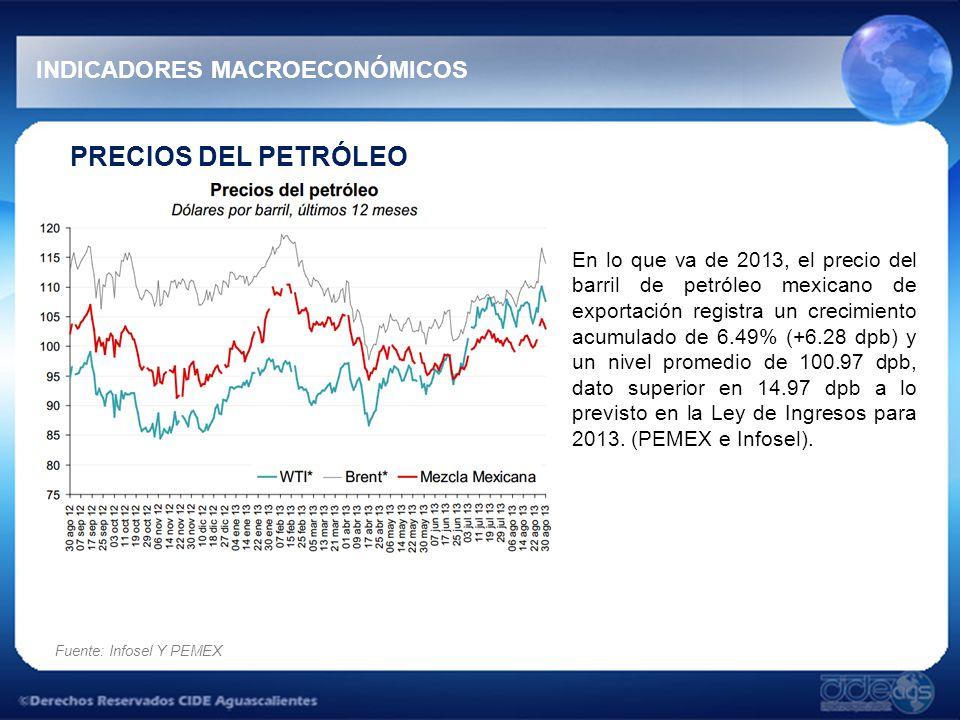 PRECIOS DEL PETRÓLEO En lo que va de 2013, el precio del barril de petróleo mexicano de exportación registra un crecimiento acumulado de 6.49% (+6.28 dpb) y un nivel promedio de 100.97 dpb, dato superior en 14.97 dpb a lo previsto en la Ley de Ingresos para 2013.