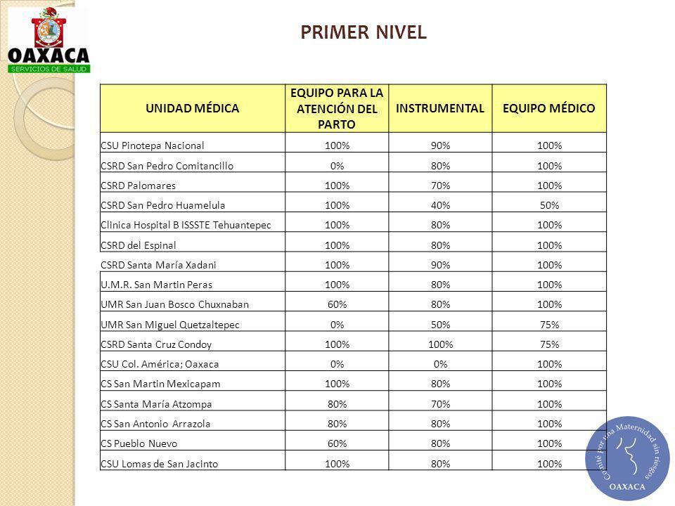UNIDAD MÉDICA EQUIPO PARA LA ATENCIÓN DEL PARTO INSTRUMENTALEQUIPO MÉDICO CSU Pinotepa Nacional 100%90%100% CSRD San Pedro Comitancillo 0%80%100% CSRD