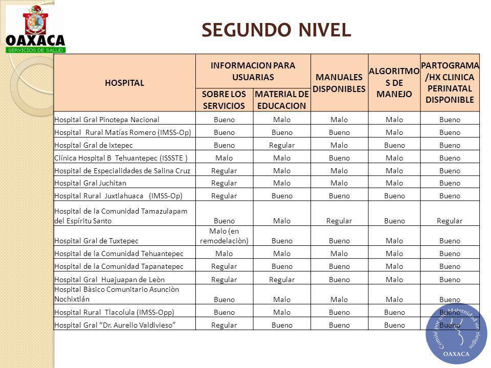 HOSPITAL INFORMACION PARA USUARIAS MANUALES DISPONIBLES ALGORITMO S DE MANEJO PARTOGRAMA /HX CLINICA PERINATAL DISPONIBLE SOBRE LOS SERVICIOS MATERIAL