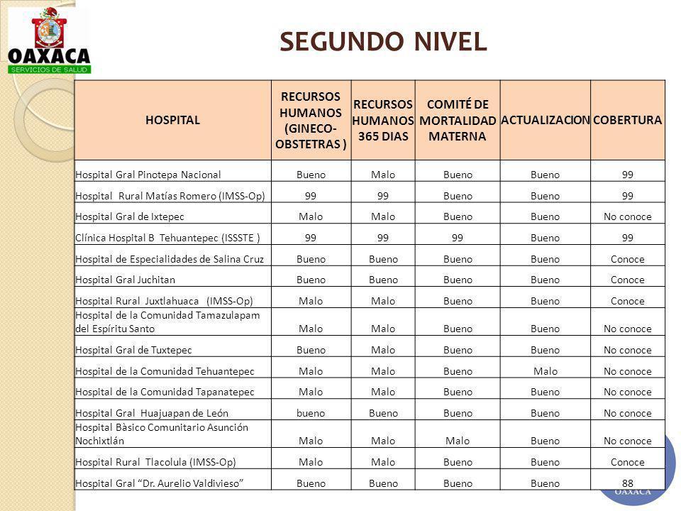 HOSPITAL RECURSOS HUMANOS (GINECO- OBSTETRAS ) RECURSOS HUMANOS 365 DIAS COMITÉ DE MORTALIDAD MATERNA ACTUALIZACIONCOBERTURA Hospital Gral Pinotepa Na