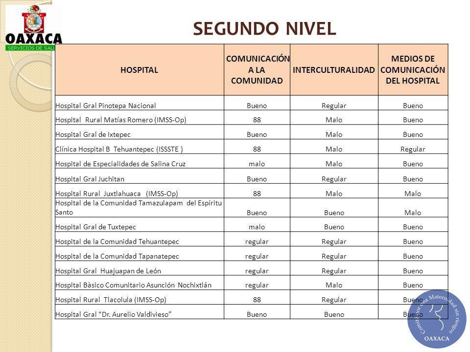 HOSPITAL COMUNICACIÓN A LA COMUNIDAD INTERCULTURALIDAD MEDIOS DE COMUNICACIÓN DEL HOSPITAL Hospital Gral Pinotepa Nacional BuenoRegularBueno Hospital