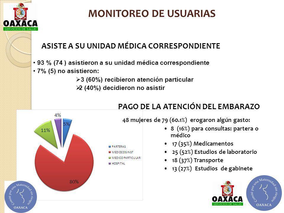 93 % (74 ) asistieron a su unidad médica correspondiente 7% (5) no asistieron: 3 (60%) recibieron atención particular 2 (40%) decidieron no asistir PA