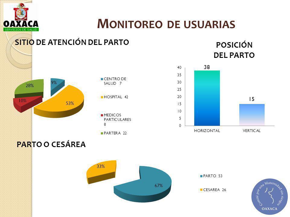 SITIO DE ATENCIÓN DEL PARTO POSICIÓN DEL PARTO M ONITOREO DE USUARIAS PARTO O CESÁREA