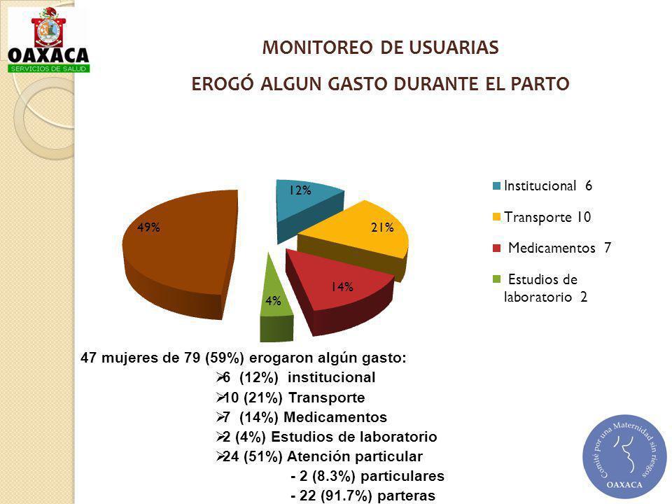 47 mujeres de 79 (59%) erogaron algún gasto: 6 (12%) institucional 10 (21%) Transporte 7 (14%) Medicamentos 2 (4%) Estudios de laboratorio 24 (51%) At