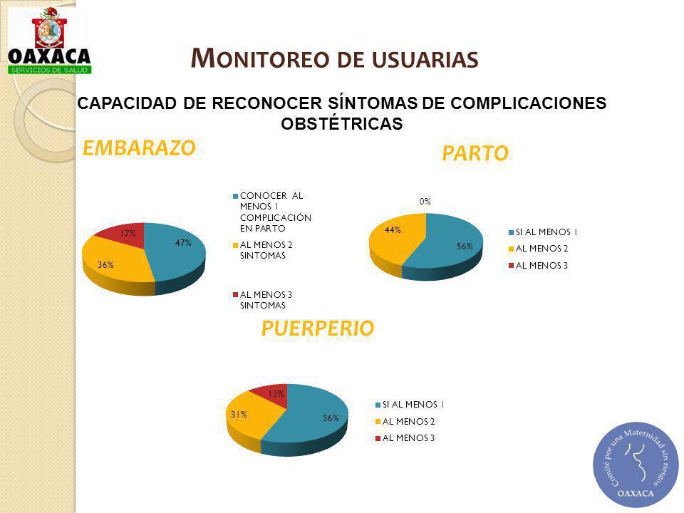 EMBARAZO PARTO PUERPERIO M ONITOREO DE USUARIAS CAPACIDAD DE RECONOCER SÍNTOMAS DE COMPLICACIONES OBSTÉTRICAS