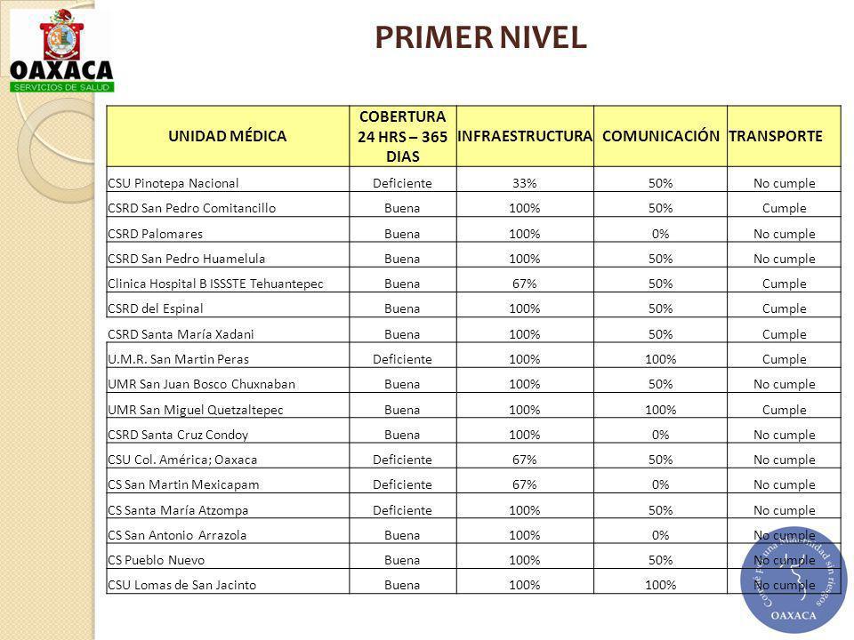UNIDAD MÉDICA COBERTURA 24 HRS – 365 DIAS INFRAESTRUCTURACOMUNICACIÓNTRANSPORTE CSU Pinotepa Nacional Deficiente33%50%No cumple CSRD San Pedro Comitan