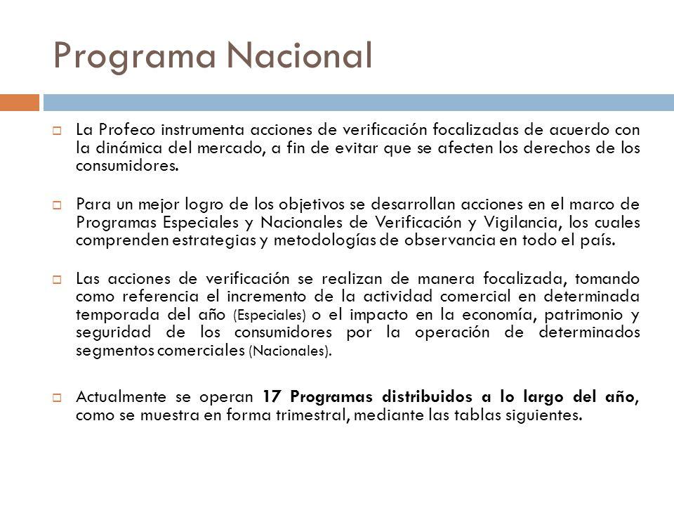 Programa Nacional La Profeco instrumenta acciones de verificación focalizadas de acuerdo con la dinámica del mercado, a fin de evitar que se afecten los derechos de los consumidores.
