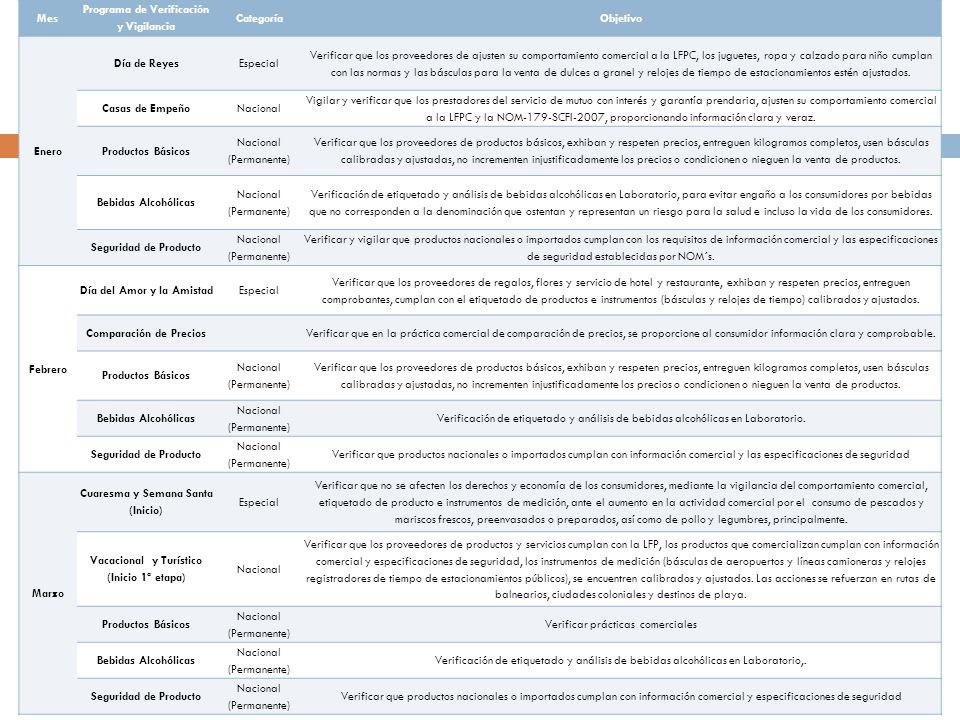 Mes Programa de Verificación y Vigilancia CategoríaObjetivo Enero Día de ReyesEspecial Verificar que los proveedores de ajusten su comportamiento comercial a la LFPC, los juguetes, ropa y calzado para niño cumplan con las normas y las básculas para la venta de dulces a granel y relojes de tiempo de estacionamientos estén ajustados.
