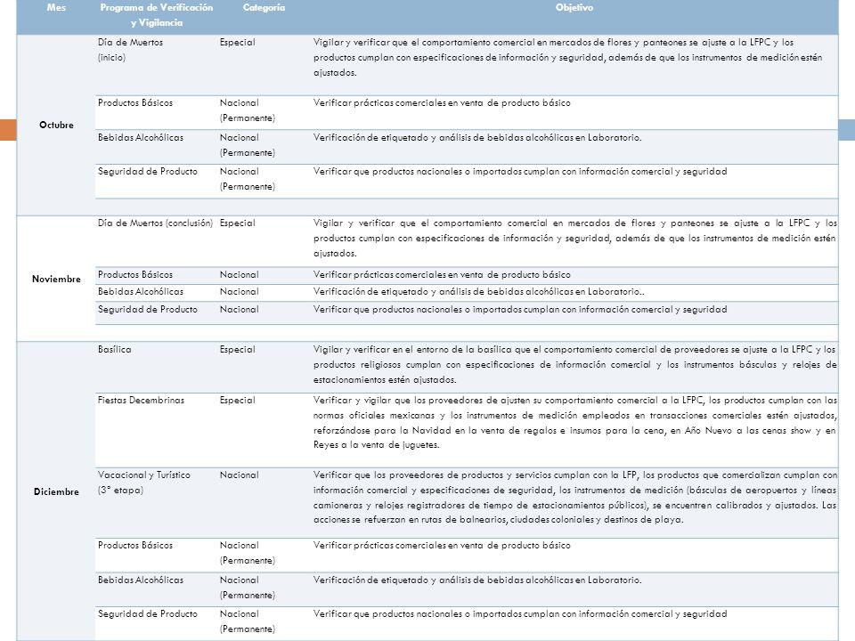 Mes Programa de Verificación y Vigilancia CategoríaObjetivo Octubre Día de Muertos (inicio) Especial Vigilar y verificar que el comportamiento comerci