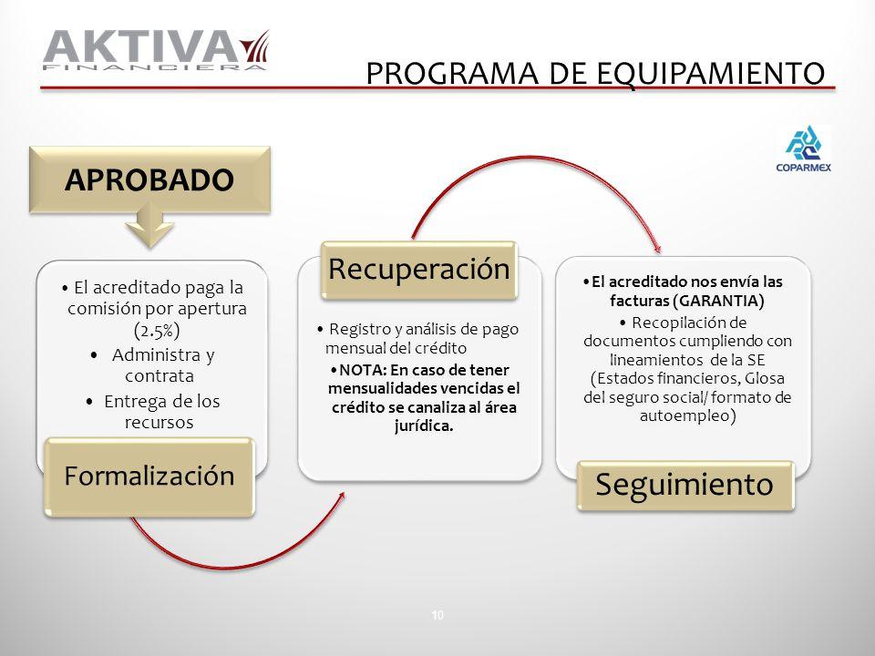 10 El acreditado paga la comisión por apertura (2.5%) Administra y contrata Entrega de los recursos Formalización Registro y análisis de pago mensual