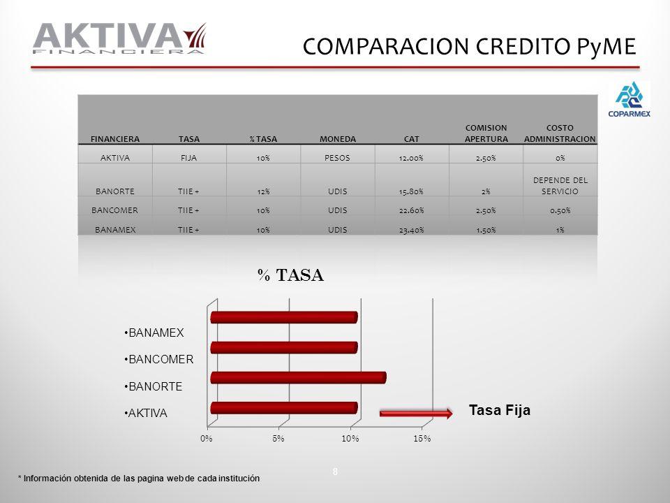 8 COMPARACION CREDITO PyME * Información obtenida de las pagina web de cada institución Tasa Fija BANAMEX BANCOMER BANORTE AKTIVA