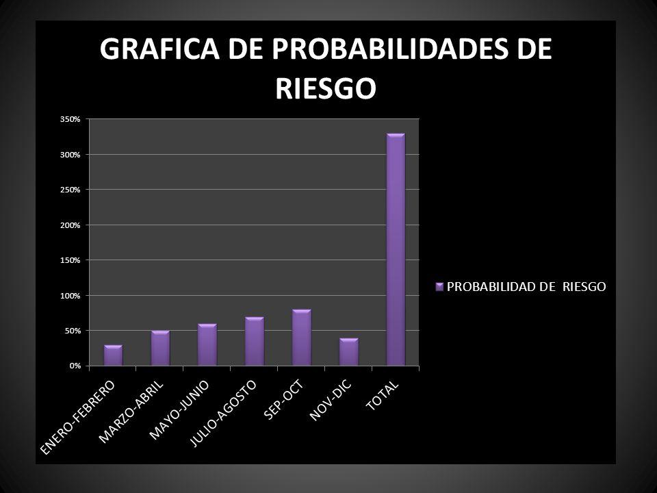 MESES PROBABILIDAD DE RIESGO ENERO - FEBRERO3% MARZO - ABRIL5% MAYO - JUNIO6% JULIO - AGOSTO7% SEPTIEMBRE - OCTUBRE8% NOVIEMBRE - DICIEMBRE4% TOTAL AN