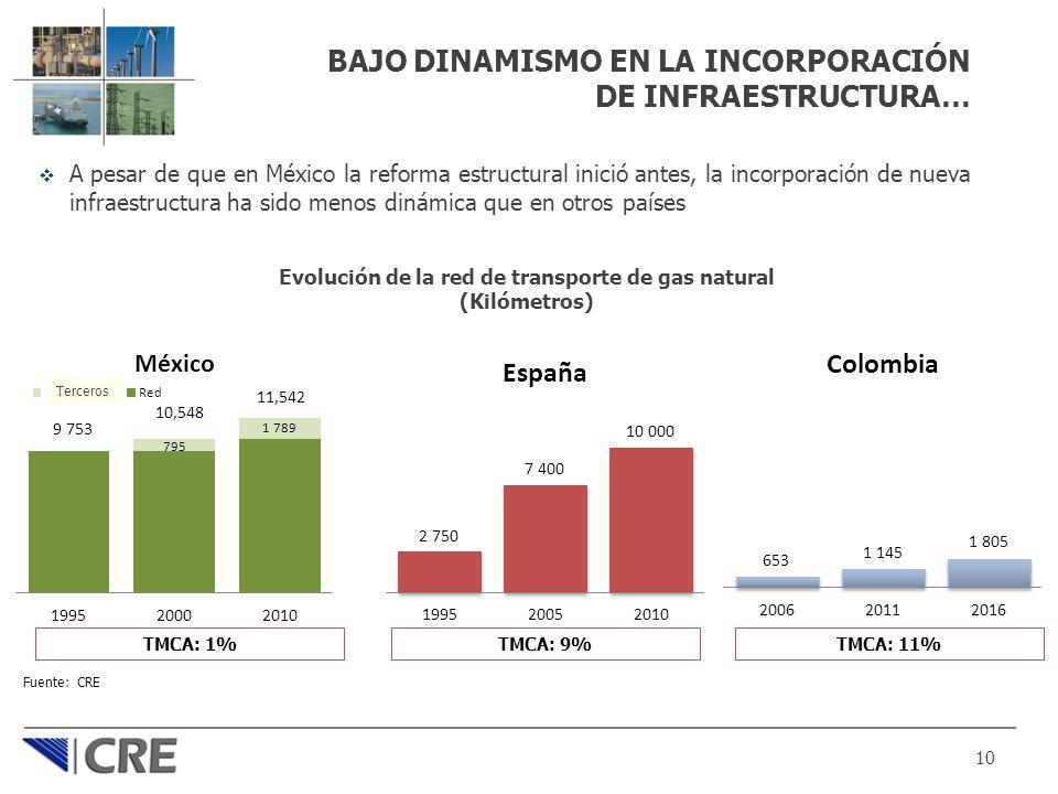 BAJO DINAMISMO EN LA INCORPORACIÓN DE INFRAESTRUCTURA… A pesar de que en México la reforma estructural inició antes, la incorporación de nueva infraes