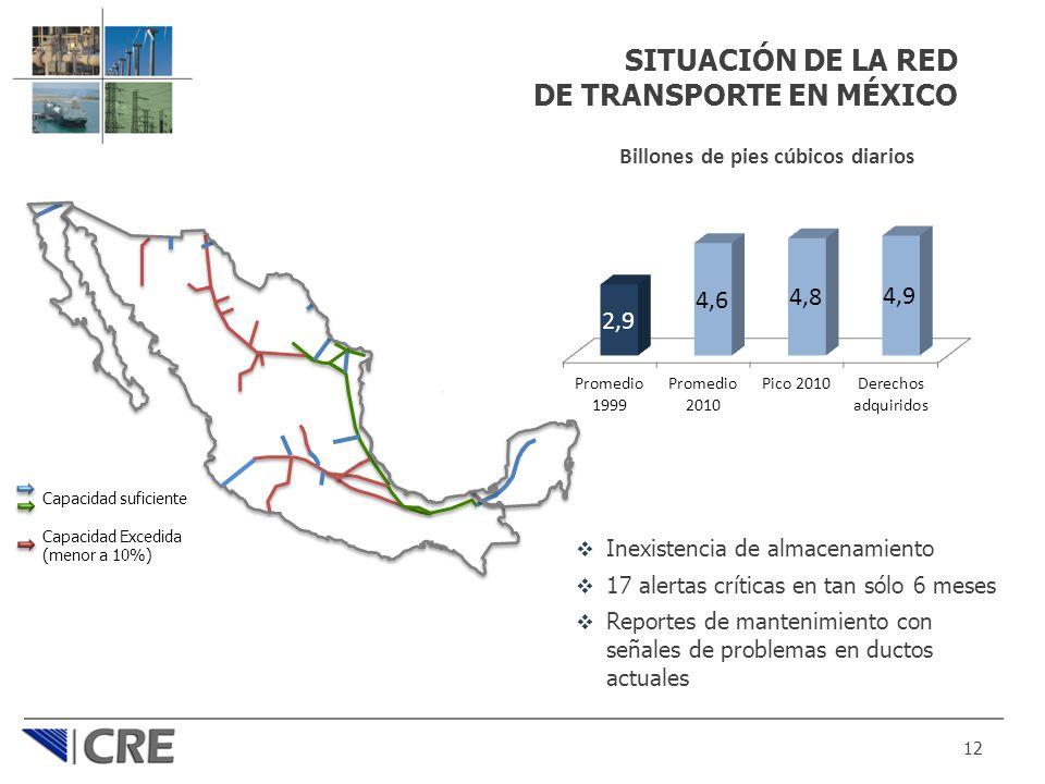 SITUACIÓN DE LA RED DE TRANSPORTE EN MÉXICO 12 Capacidad suficiente Capacidad Excedida (menor a 10%) Inexistencia de almacenamiento 17 alertas crítica