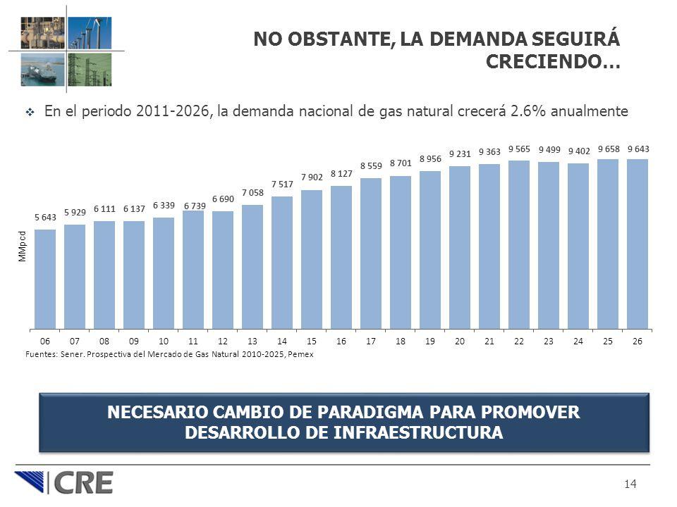 NO OBSTANTE, LA DEMANDA SEGUIRÁ CRECIENDO… En el periodo 2011-2026, la demanda nacional de gas natural crecerá 2.6% anualmente 14 Fuentes: Sener. Pros