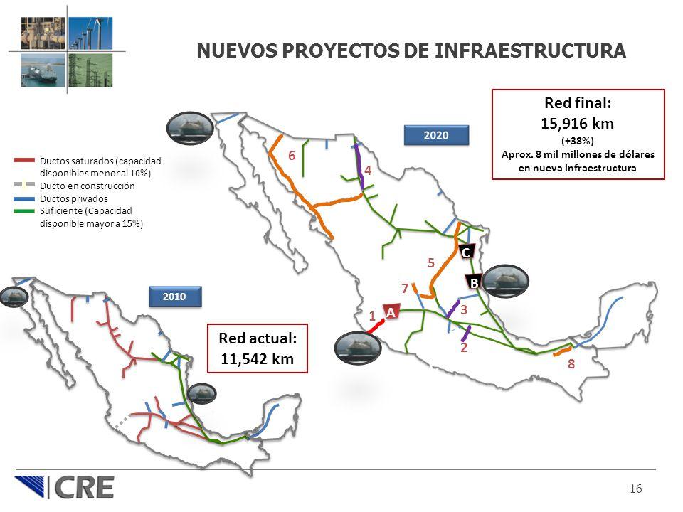 NUEVOS PROYECTOS DE INFRAESTRUCTURA 16 2010 Red actual: 11,542 km Red final: 15,916 km (+38%) Aprox. 8 mil millones de dólares en nueva infraestructur