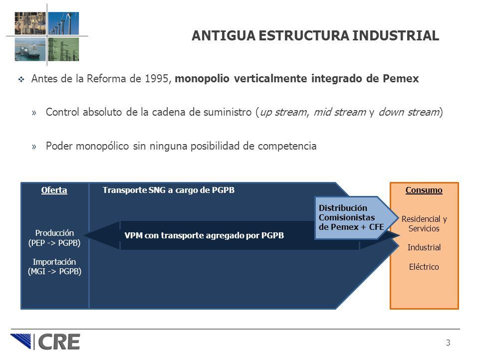 ANTIGUA ESTRUCTURA INDUSTRIAL Antes de la Reforma de 1995, monopolio verticalmente integrado de Pemex » Control absoluto de la cadena de suministro (u