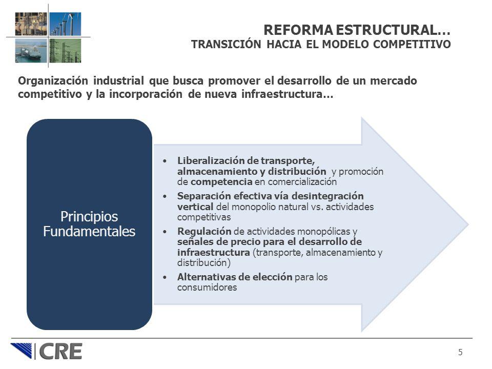 REFORMA ESTRUCTURAL… TRANSICIÓN HACIA EL MODELO COMPETITIVO Organización industrial que busca promover el desarrollo de un mercado competitivo y la in