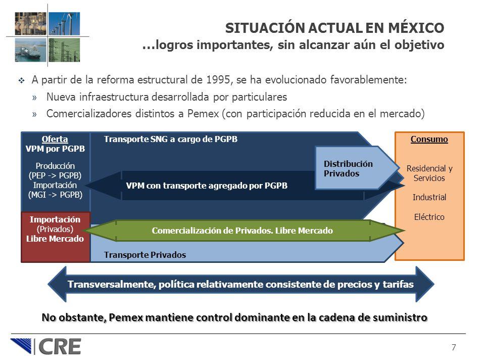 SITUACIÓN ACTUAL EN MÉXICO … logros importantes, sin alcanzar aún el objetivo A partir de la reforma estructural de 1995, se ha evolucionado favorable