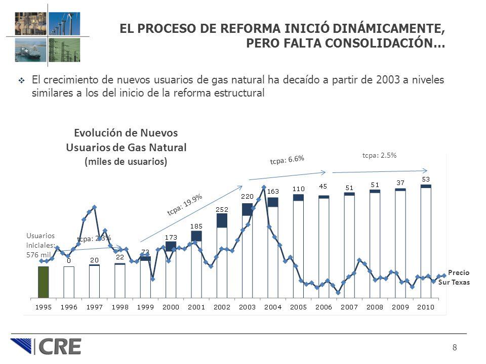 EL PROCESO DE REFORMA INICIÓ DINÁMICAMENTE, PERO FALTA CONSOLIDACIÓN… El crecimiento de nuevos usuarios de gas natural ha decaído a partir de 2003 a n