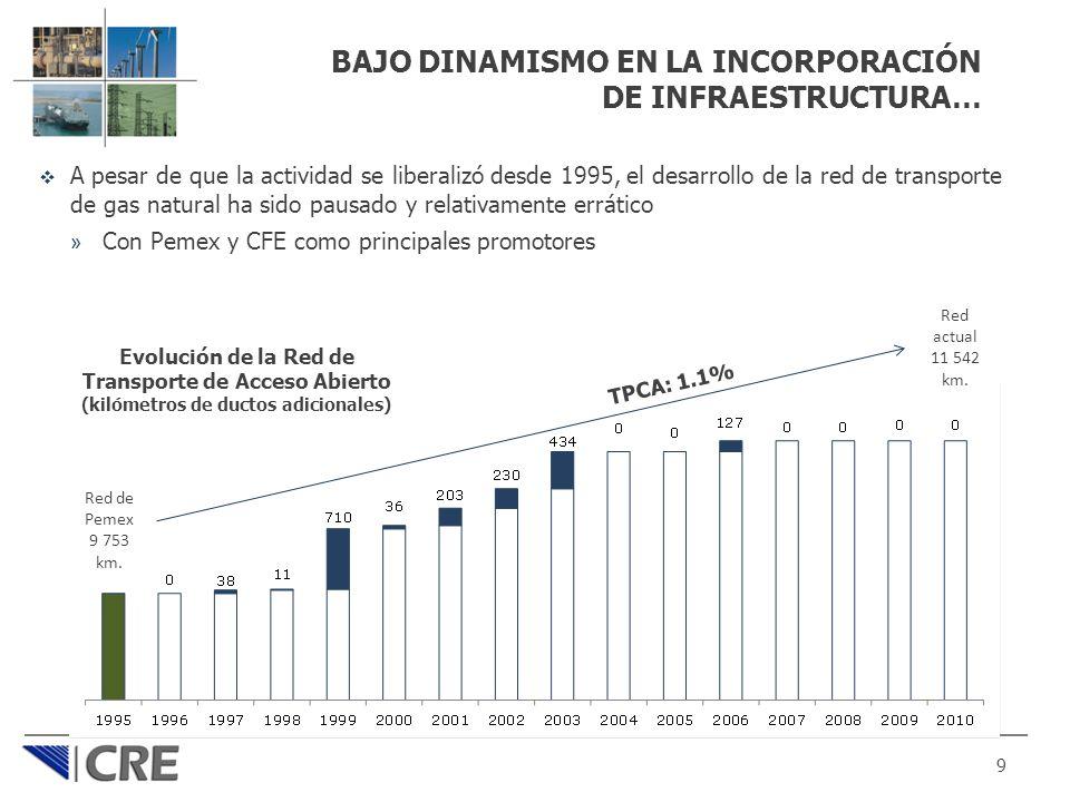 BAJO DINAMISMO EN LA INCORPORACIÓN DE INFRAESTRUCTURA… A pesar de que la actividad se liberalizó desde 1995, el desarrollo de la red de transporte de