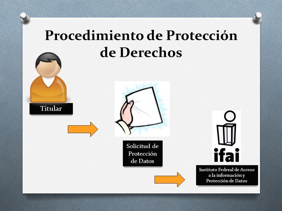 Procedimiento de Protección de Derechos Titular Instituto Federal de Acceso a la información y Protección de Datos Solicitud de Protección de Datos