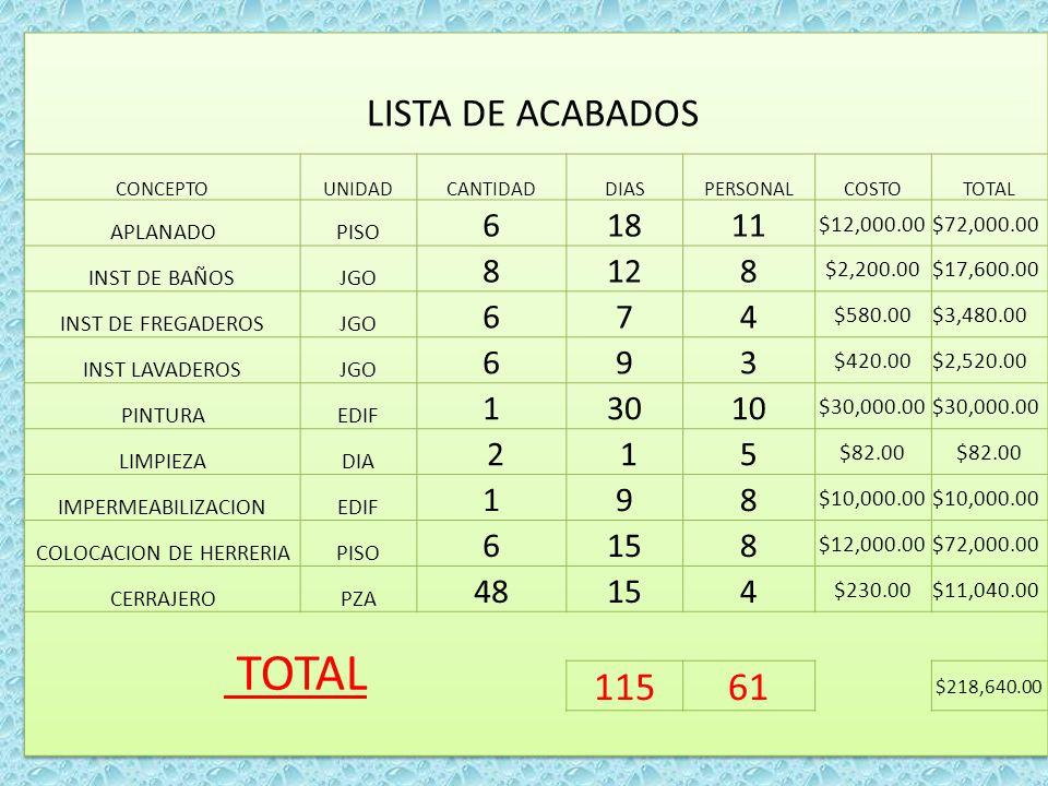 LISTAS DE OBRA NEGRA Y MEDIA OBRA NEGRA CONCEPTOUNIDADCANTIDADDIASPERSONALCOSTOTOTAL TERRENO PZA 1 30 3 $1,800,000. $1,800,000.0 0 PLANO PZA 4 15 3 $3