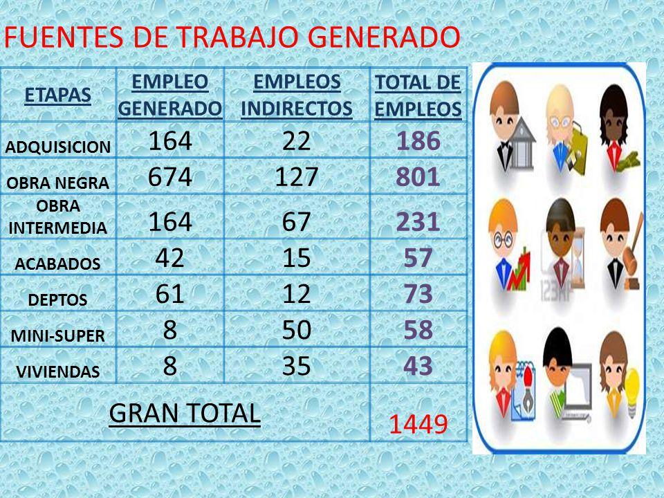 COSTO DE MATERIALES MATERIAL CANTIDADCOSTO UNIDAD COMPRA Ó RENTA TOTAL VARILLA 23$5,700.00TON. $131,100.00 CEMENTO 7200$60.00BULTO $432,000.00 ARENA 4