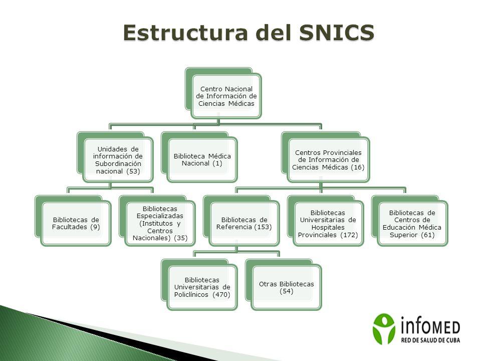 Centro Nacional de Información de Ciencias Médicas Unidades de información de Subordinación nacional (53) Bibliotecas de Facultades (9) Bibliotecas Es