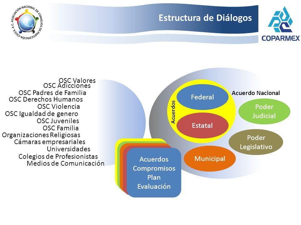 Estructura de Diálogos Federal Estatal Municipal Poder Judicial Poder Legislativo Acuerdo Nacional Acuerdos Compromisos Plan Evaluación Cámaras empres